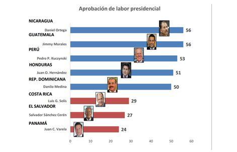 Presidente Varela: el gobernante con la peor aceptación de la región