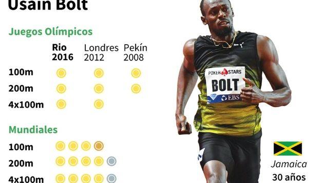 Un momento histórico, la última carrera del rey Bolt