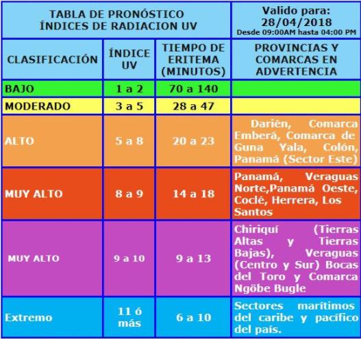Sinaproc emite aviso de prevención por fuertes índices de radicación en el país
