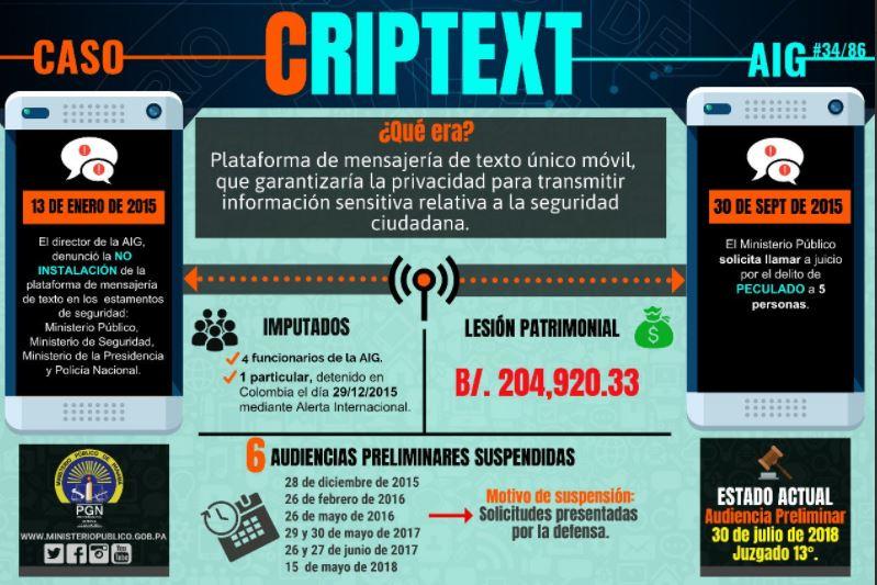 Audiencia preliminar por caso Criptext se realizará este lunes 30 de julio