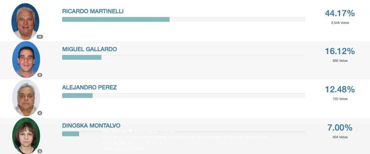 Martinelli gana candidatura a diputado por CD en el circuito 8-8