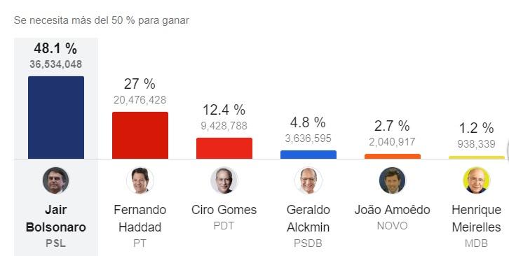 Brasil tendrá segunda vuelta presidencial entre Bolsonaro y Haddad
