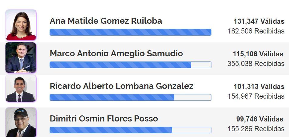 Ricardo Lombana supera en firmas a Dimitri Flores y pasa al tercer lugar