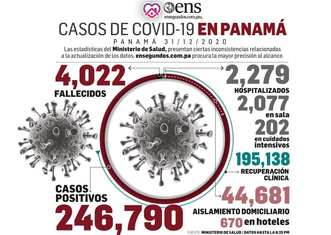 2020 se despidió con 4,022 defunciones y 246,790 casos positivos por coronavirus