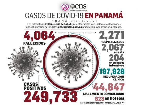 Impacto del coronavirus hoy: 2,790 recuperados y 2,943 casos nuevos