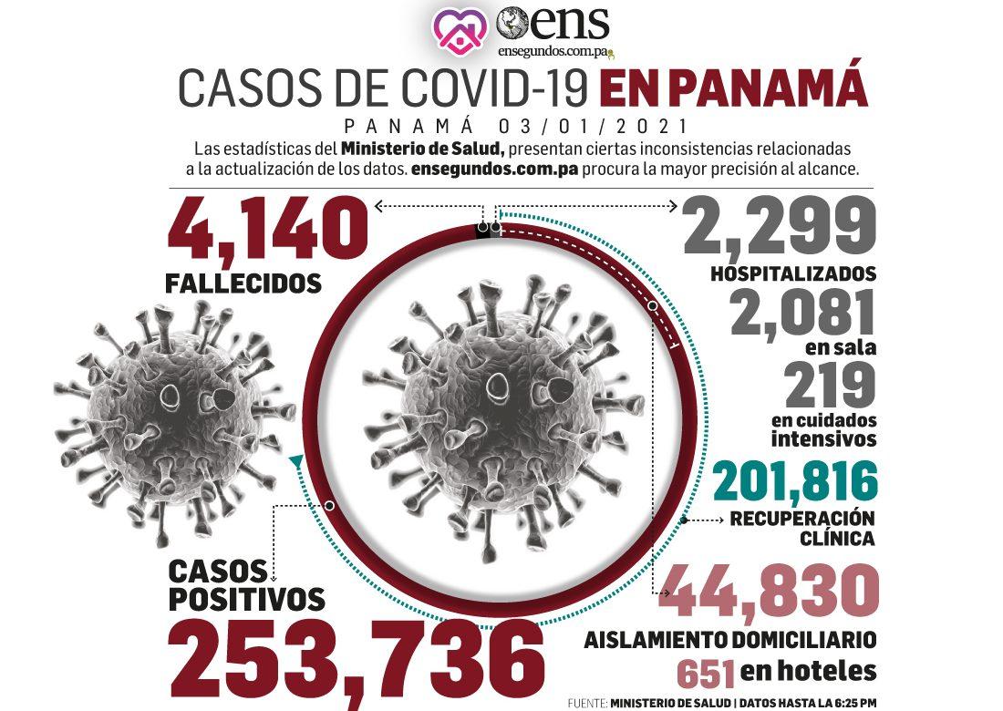 Según informe de covid-19 de hoy: 37 defunciones y 2.122 personas recuperadas