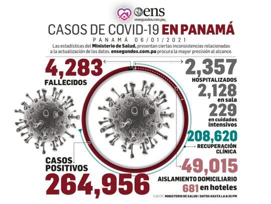 45 defunciones más por Covid-19 y detectan 5,186 nuevos casos