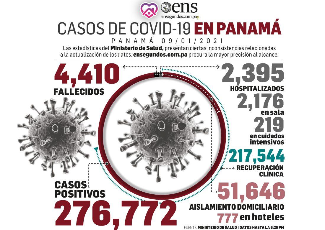 Del coronavirus: los casos nuevos ascienden a 3,755 y los recuperados 2,183
