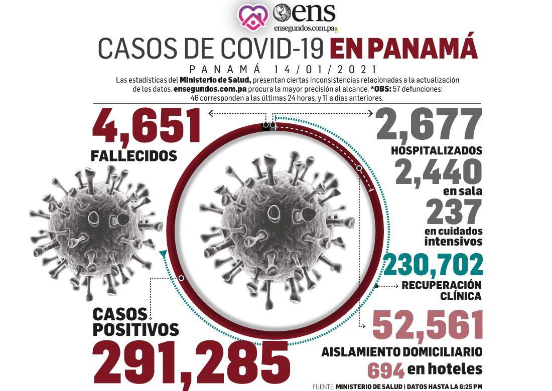 Covid-19: 46 muertes más y se detectan 2,877 nuevos contagios