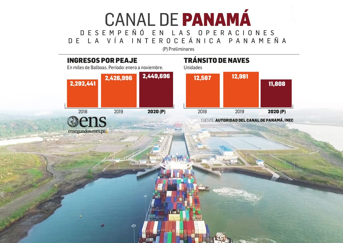 Aumentan ingresos por peajes en el Canal de Panamá en 2020