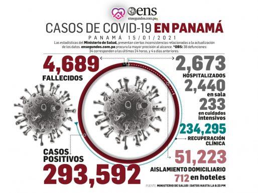 Se detectan 2,307 nuevos casos de Covid-19 y 34 muertes por el virus