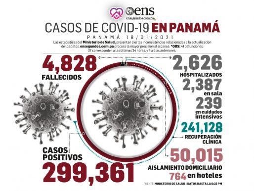 Recuperados del covid-19 se mantienen en ascenso, de 79.9 % a 80.19%