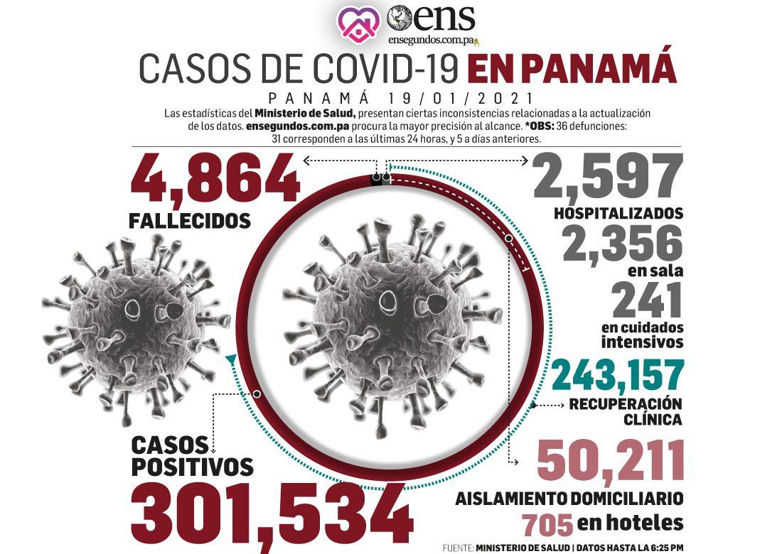 Más de un millón y medio de pruebas de covid-19 ha aplicado Panamá