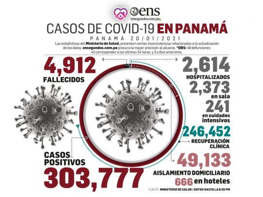 Los casos positivos nuevos de afectados por el coronavirus aumentaron hoy a 2,243