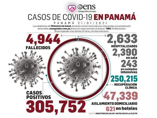 Los casos nuevos de covid-19 y las muertes descendieron a 1,975 y 32, respectivamente