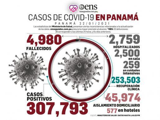 Defunciones por covid aumentaron a 4,980: a un paso de las cinco mil