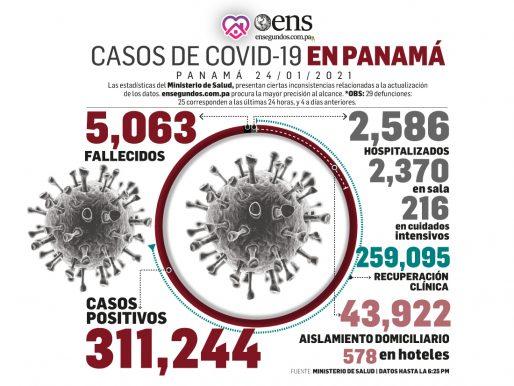 Casos recuperados del coronavirus, 2,498: superaron los nuevos, 1,393