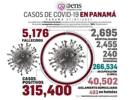 Los casos nuevos de coronavirus descienden y el MINSA habilitó más centros de hisopados