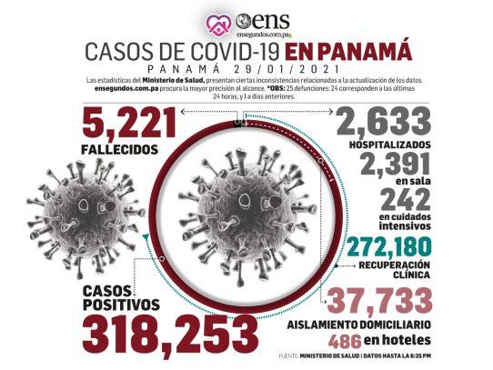 Recuperación de pacientes en positivo y llegada del segundo lote de vacunas, en informe del MINSA