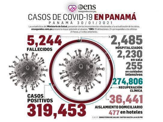El número de pacientes recuperados de covid-19 en ascenso y defunciones en descenso