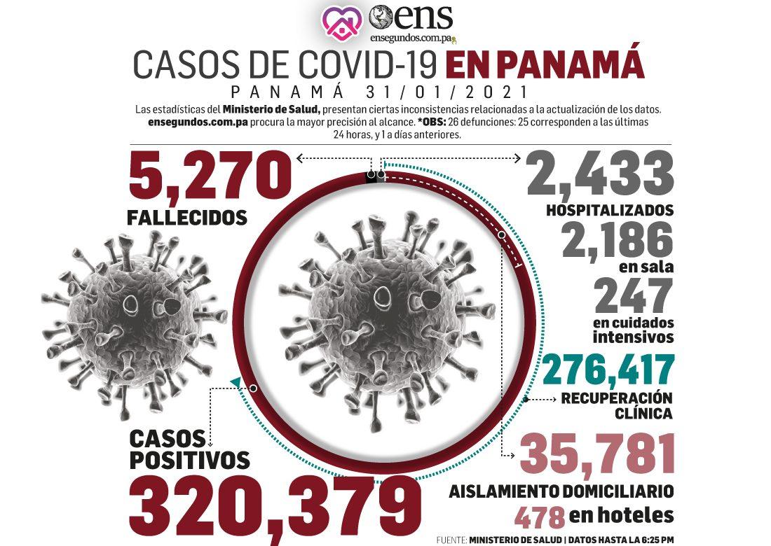 Hoy fueron 926 los casos nuevos de covid-19