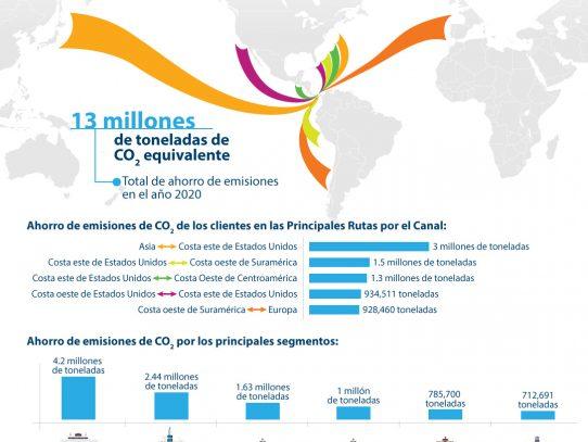 Canal de Panamá lanza tablero de emisiones de CO2ahorradas por utilizar esta ruta