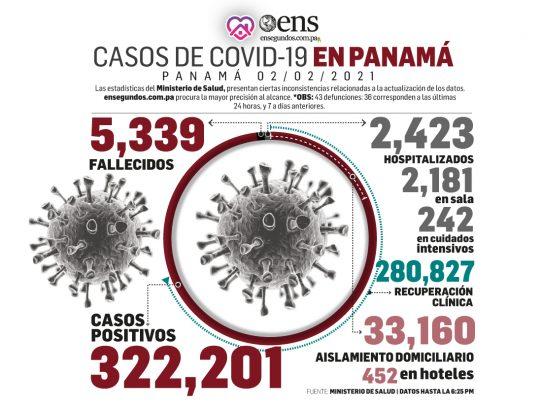 Panamá acumula 5,339 defunciones por Covid-19