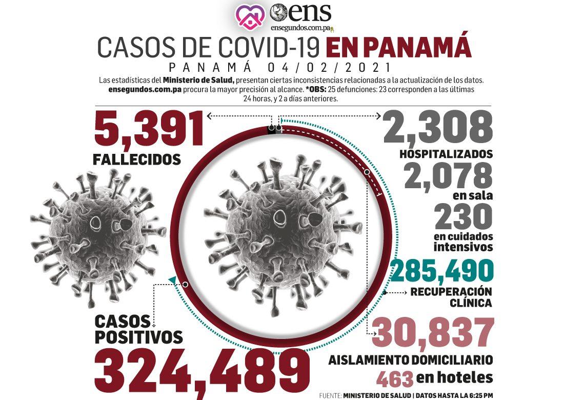 Detectan 1,107 nuevos casos de Covid-19 y 23 muertes