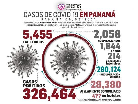 Panamá reporta 977 nuevos casos de Covid-19 y acumula 5,455 muertes