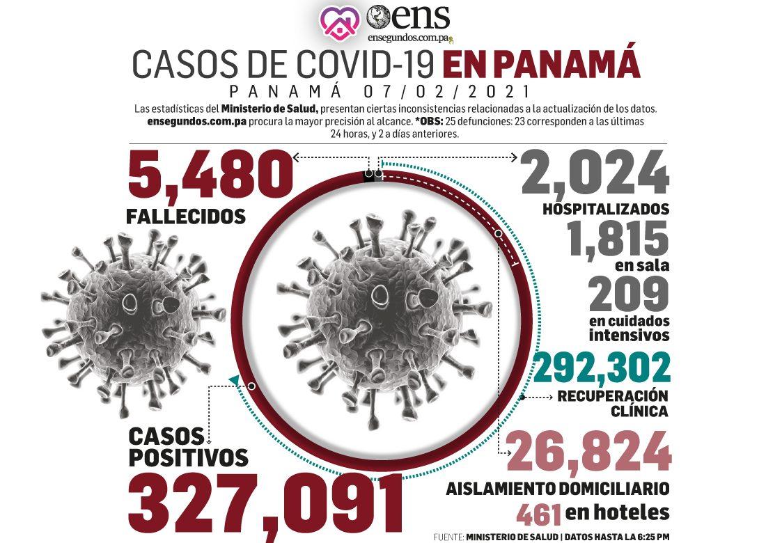 En covid-19: incremento en el número de pacientes recuperados y descenso en las muertes