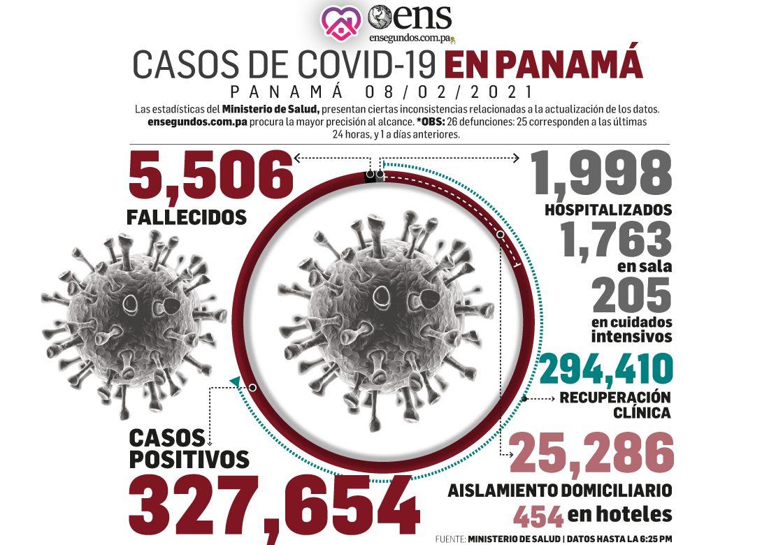 Se detectan 563 casos nuevos de Covid-19 y  25 muertes por el virus