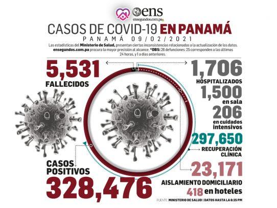 Minsa reporta 822 nuevos casos de Covid-19 y 20 defunciones más