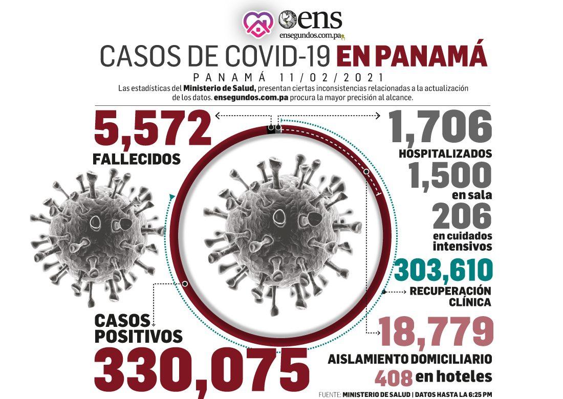 708 nuevos casos de Covid-19  y 22 defunciones en las últimas horas