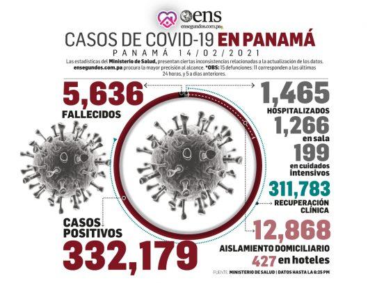 Panamá: 487 nuevos casos y 16 fallecidos por Covid este domingo