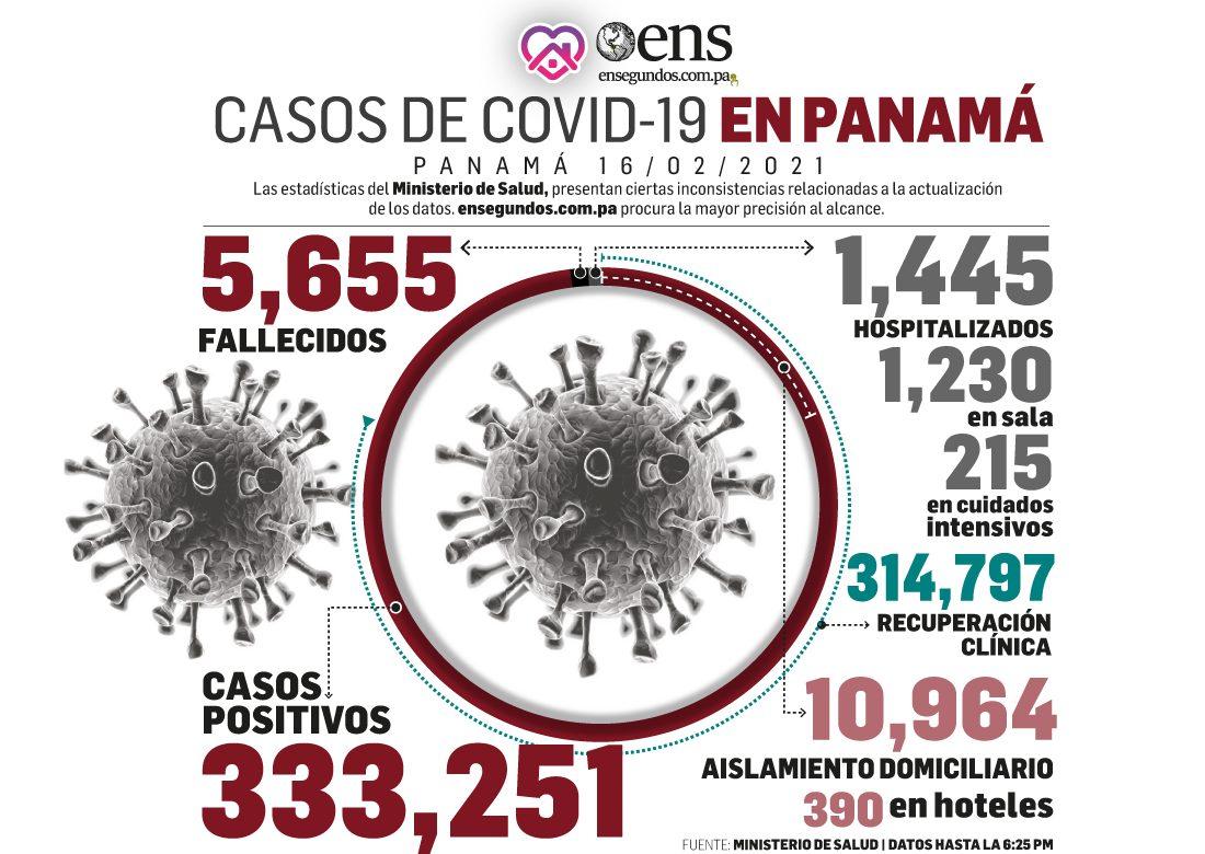 Las cifras de covid-19: 314,797 pacientes recuperados y 572 casos positivos nuevos