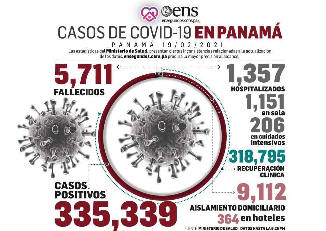 Defunciones producto de las afectaciones del covid-19 disminuyen y hoy sumaron solamente 17