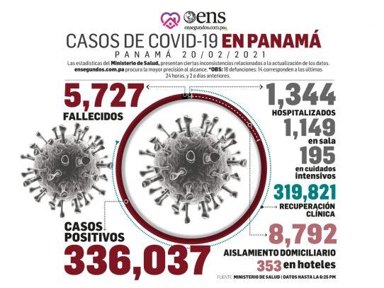 Informe Epidemiológico de hoy revela cifras alentadoras contra el covid-19