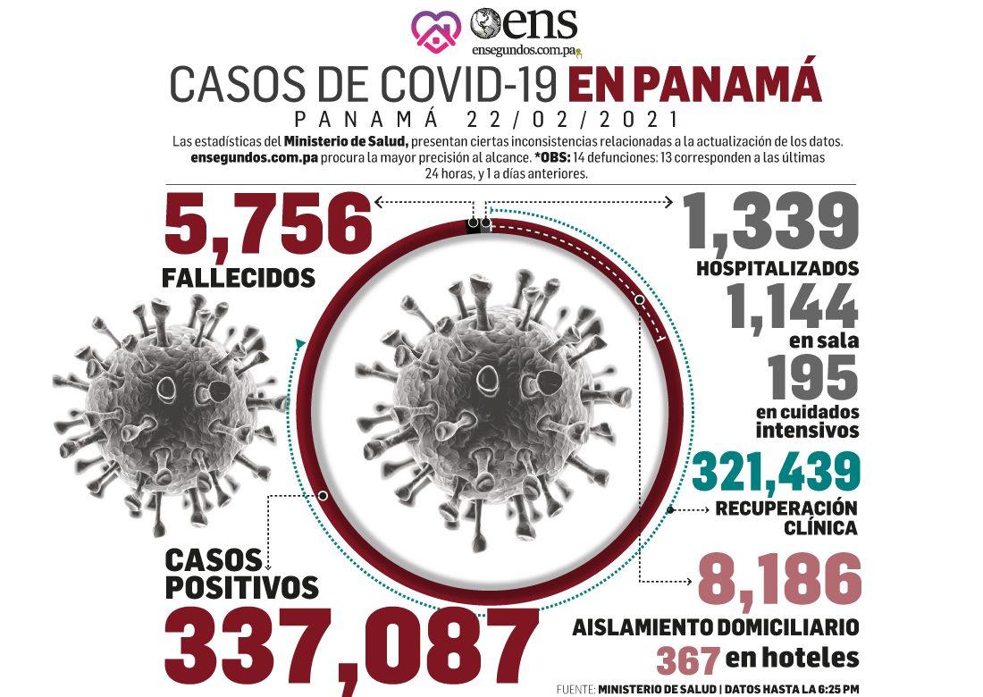 ¡Esperanzas arriba!  Sigue el control del coronavirus en Panamá