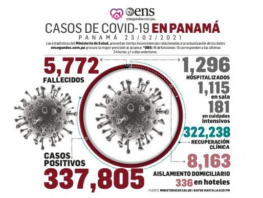 Pacientes recuperados de coronavirus, 799, superan los casos nuevos, 718