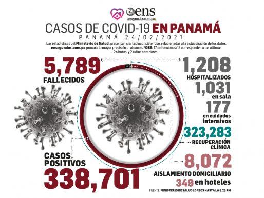 ¡Alerta!  Hoy aumentaron los casos nuevos: 896.  Ayer: 718