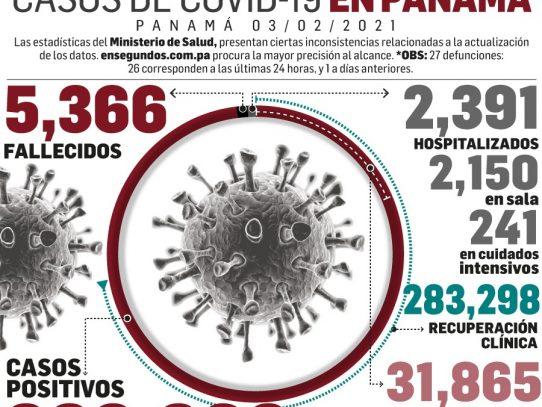 Se detectan 1,181 nuevos casos de Covid-19 y 26 muertes más