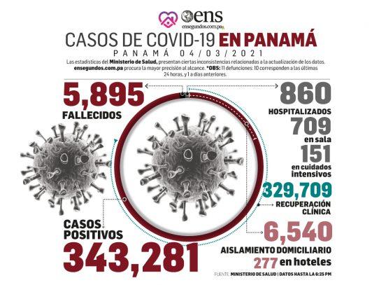 Panamá acumula 5,895 muertes por Covid-19 y registra 540 nuevos casos