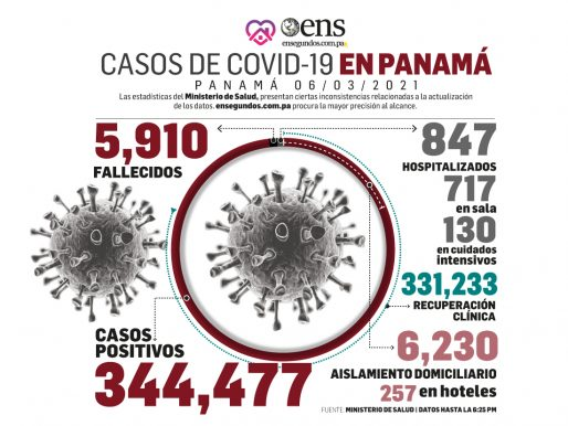 Se detectan 734 nuevos casos de Covid-19 y tres defunciones