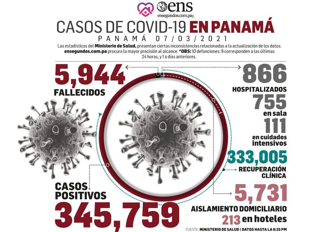 Panamá detecta 523 nuevos casos de Covid-19 y acumula 5,944 muertes