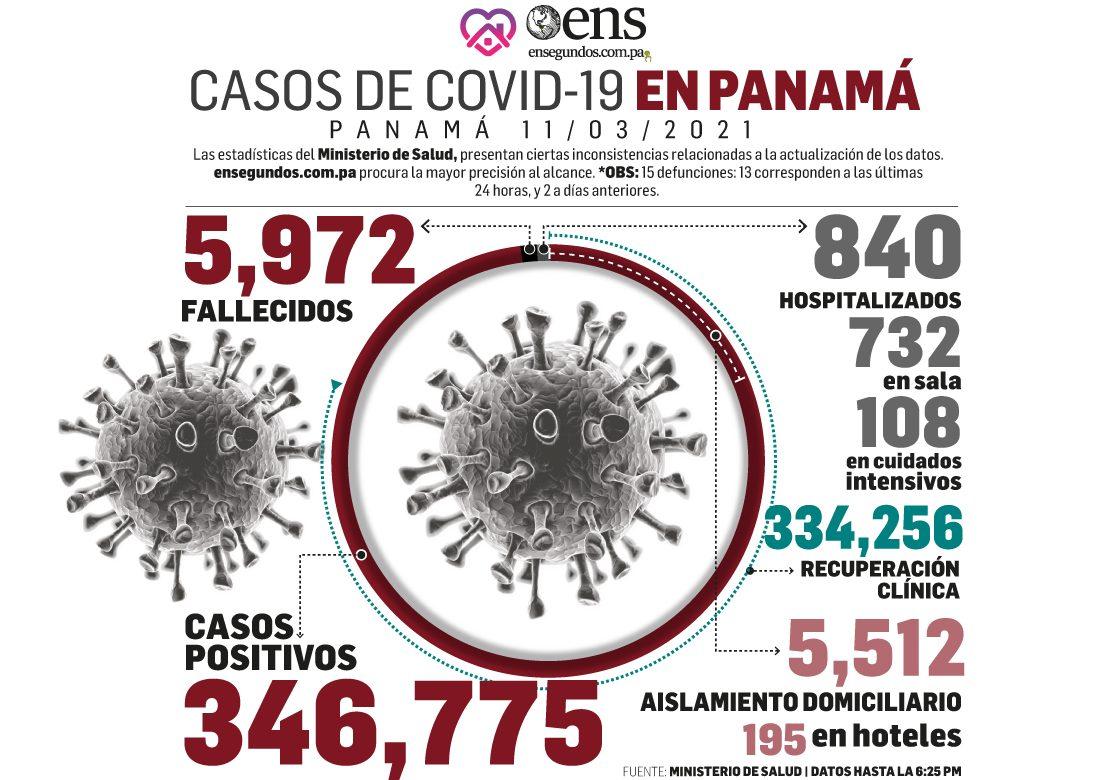Se reportan 13 muertes más por Covid-19 y 474 nuevos contagios