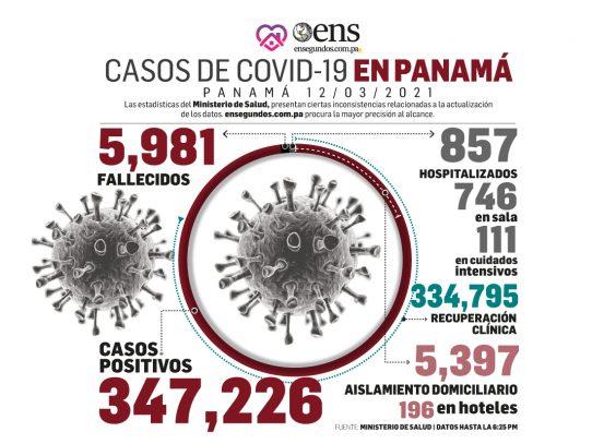 Se reportan 451 nuevos contagios de Covid-19 y nueve muertes más