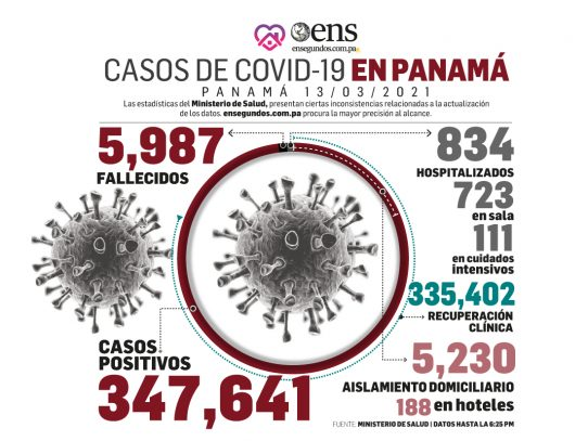 Minsa: Se detectan 415 nuevos contagios de Covid-19 y seis muertes