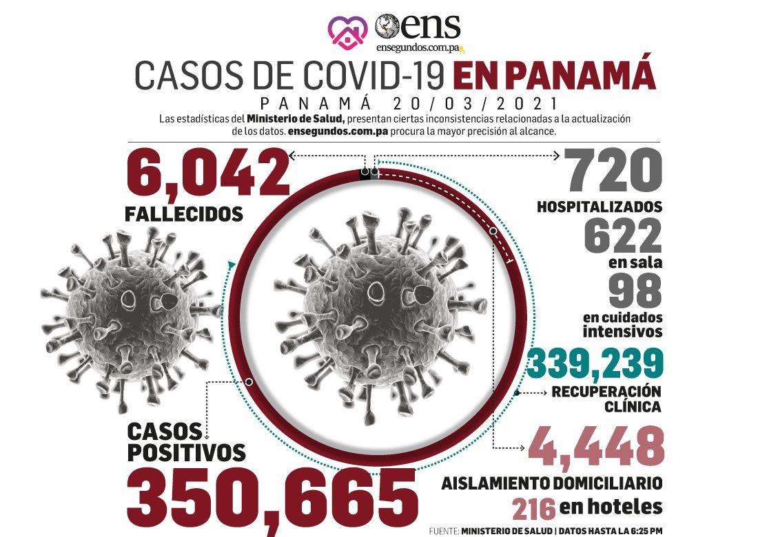 Satisfacción en casos recuperados de coronavirus: 494 hoy