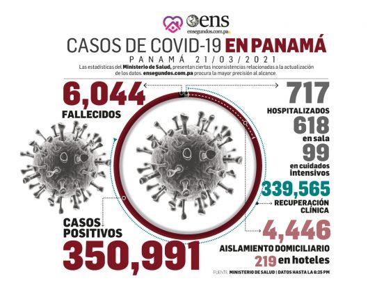 Empate en 326 entre recuperados y nuevos casos de covid-19