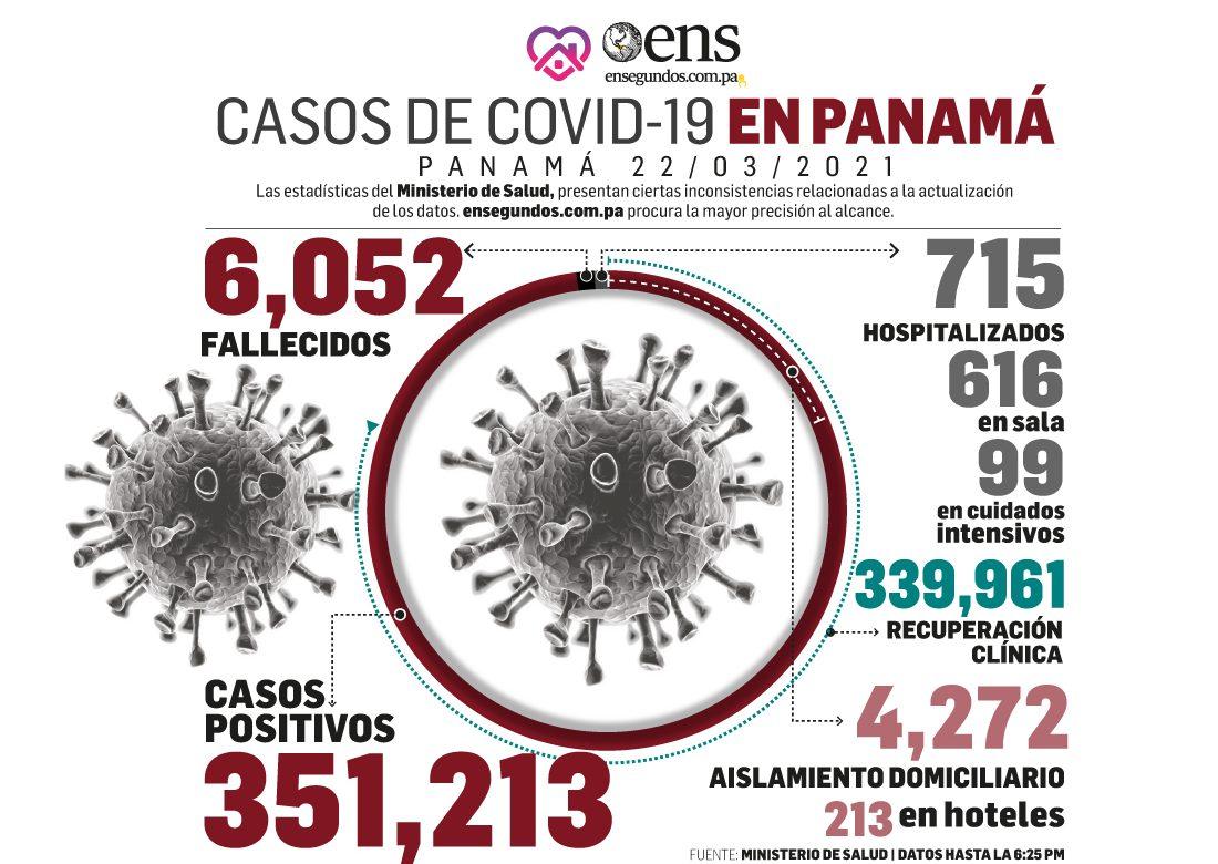 Pacientes recuperados de hoy, 396, superaron los casos positivos nuevos, 222
